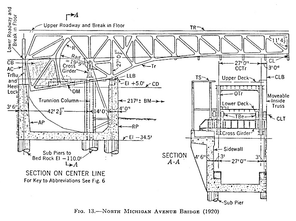 How the michigan avenue bridge changed chicago illinois for General notes for residential architectural drawings